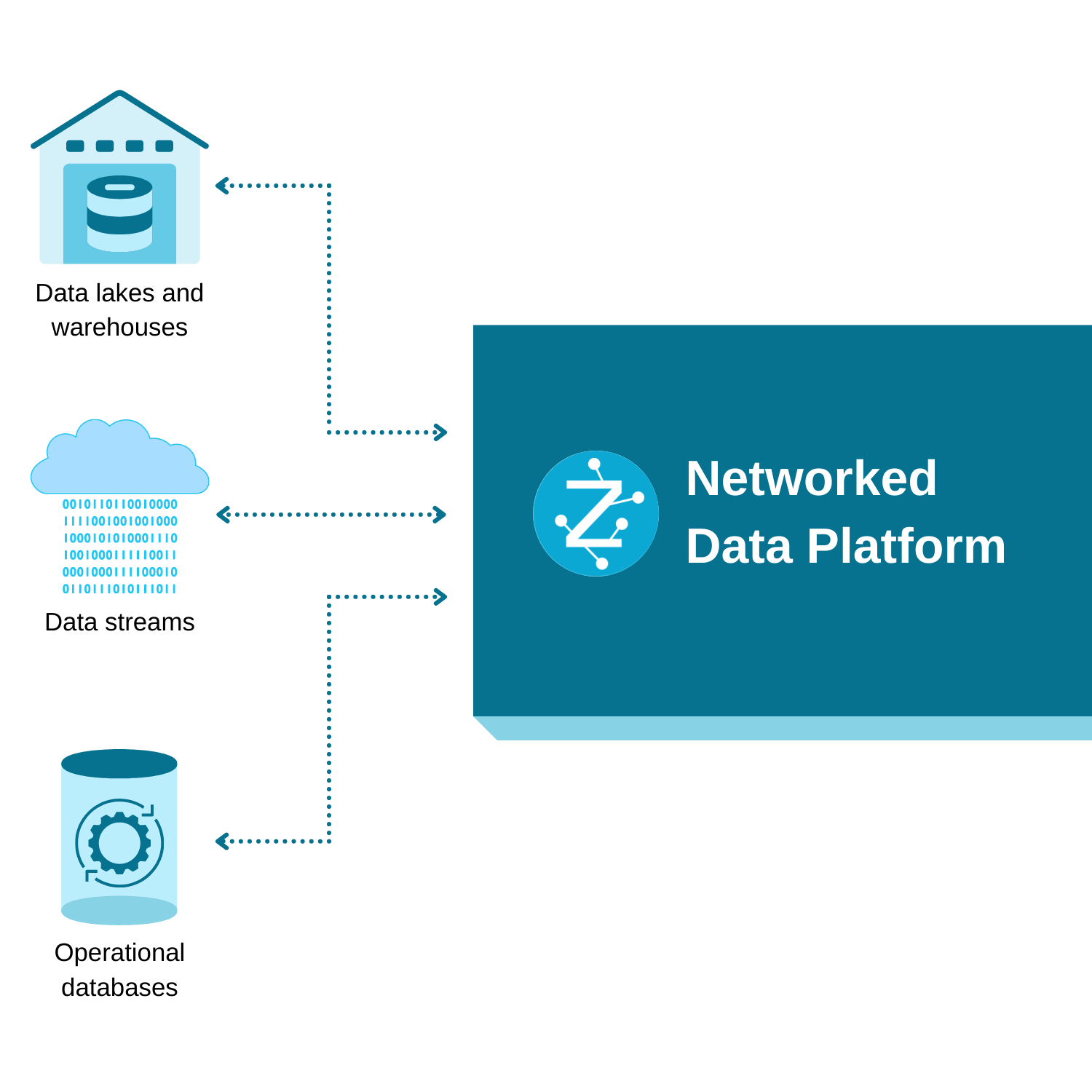 Connect to any data, anywhere