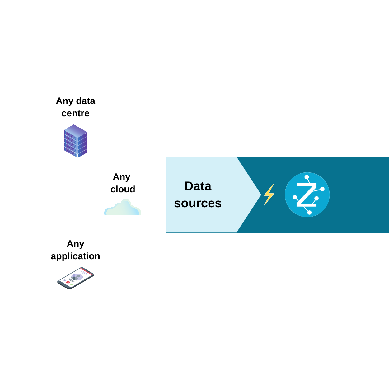 Deploy without replacing your existing data infrastructure