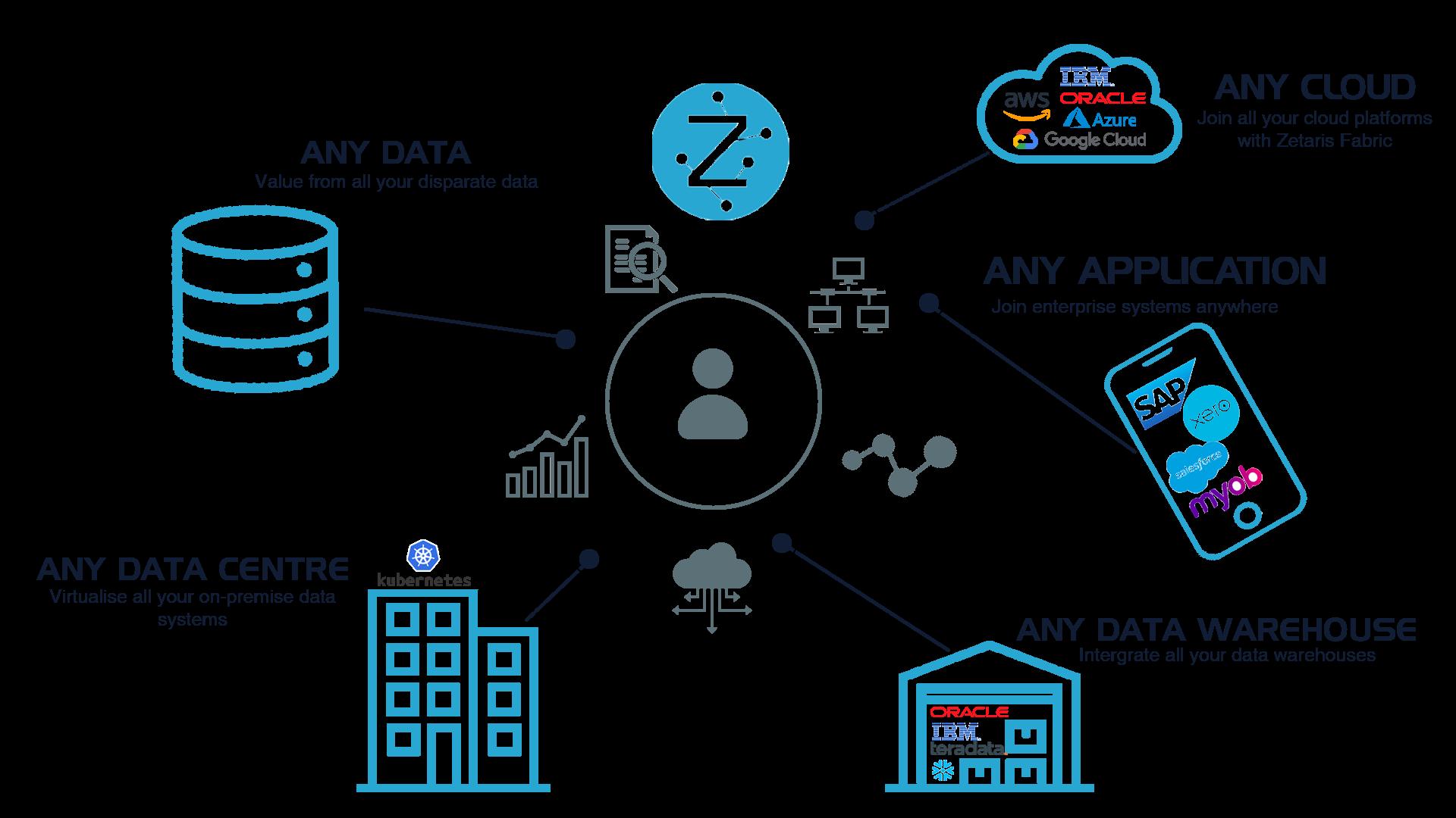 Networked Data Platform